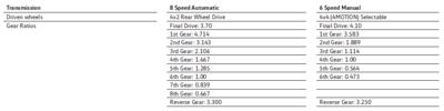 What`s the DIFFS-amarok-tdi-gear-ratios-png