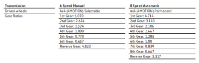 What`s the DIFFS-amarok-v6-gear-ratios-png